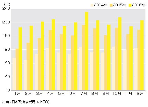 過去3年間の訪日外国人数