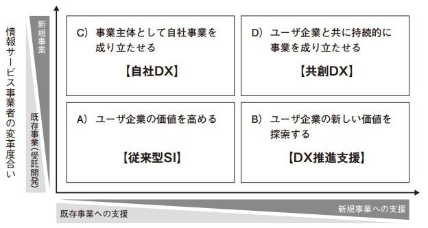 DXのための新しい「産業のカタチ」を目指して  情報サービス産業白書2021