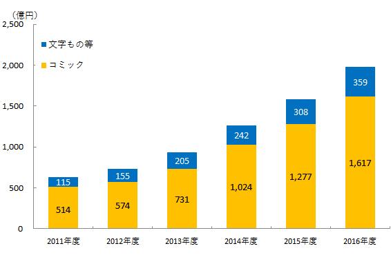 電子書籍ビジネス調査報告書2017