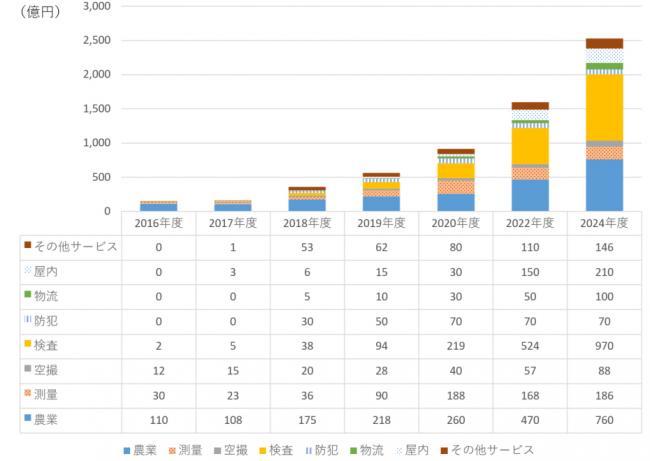 『ドローンビジネス調査報告書2018』【図表2】 サービス市場の分野別市場規模