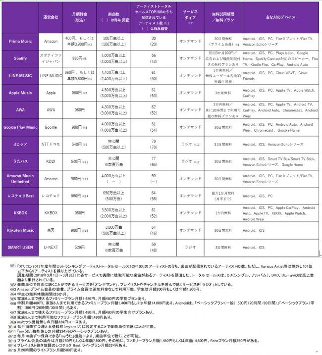 定額制音楽配信サービスの利用に関する調査結果2018