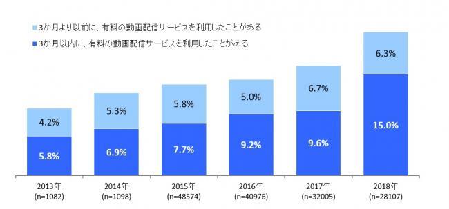 動画配信ビジネス調査報告書2018