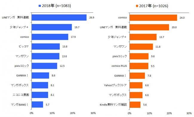 電子書籍ビジネス調査報告書2018